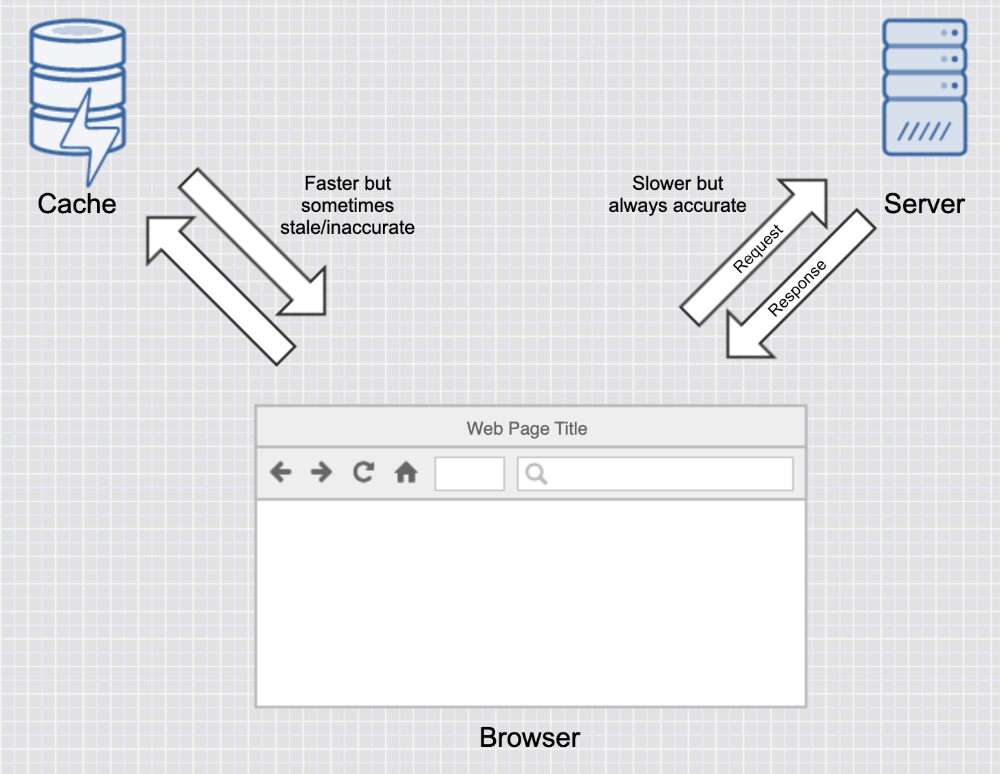 Browser gets asset and data from server first, and then from the cache the next time