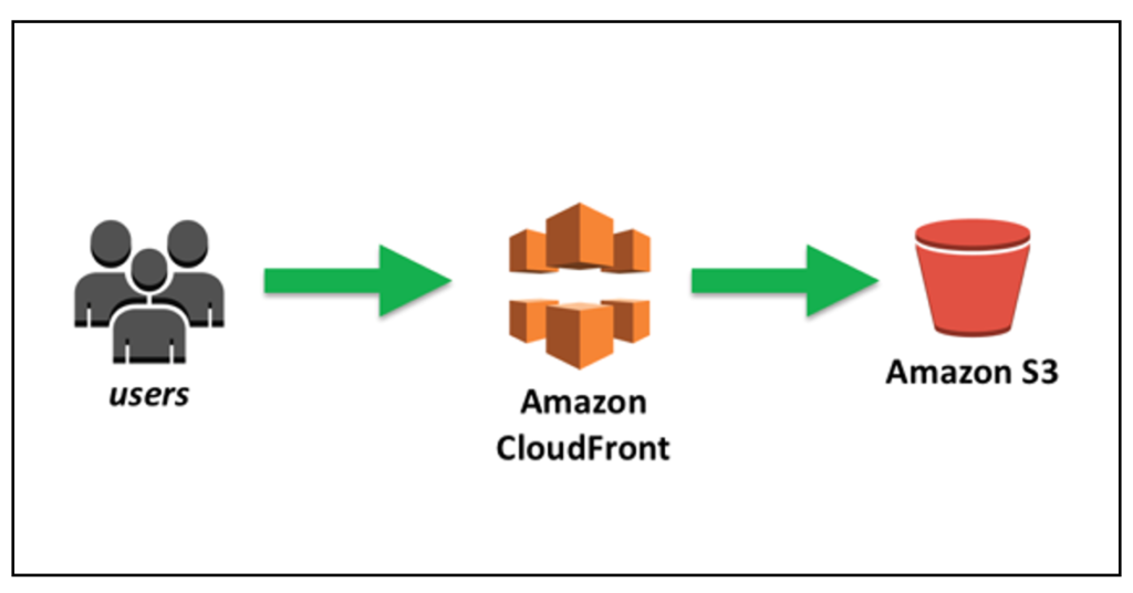 Static website is stored in AWS S3 bucket and served through AWS CloudFront